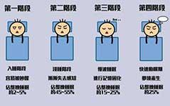 睡眠周期可以分为哪几个阶段呢?
